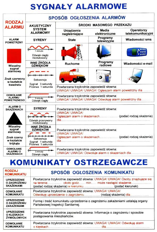 sygnały alarmowe ikomunikaty ostrzegawcze